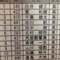 2014全日本ジュニア体操競技選手権大会速報
