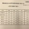 2017全日本学生選手権男子団体予選結果